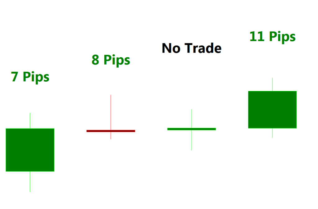 Course on currency trading