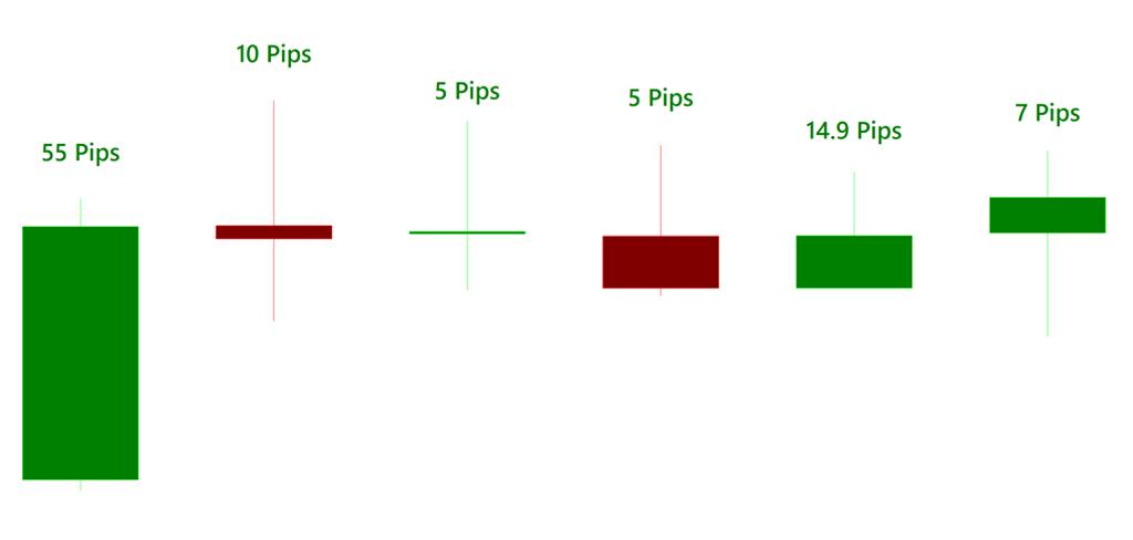 Forex trading tutorial