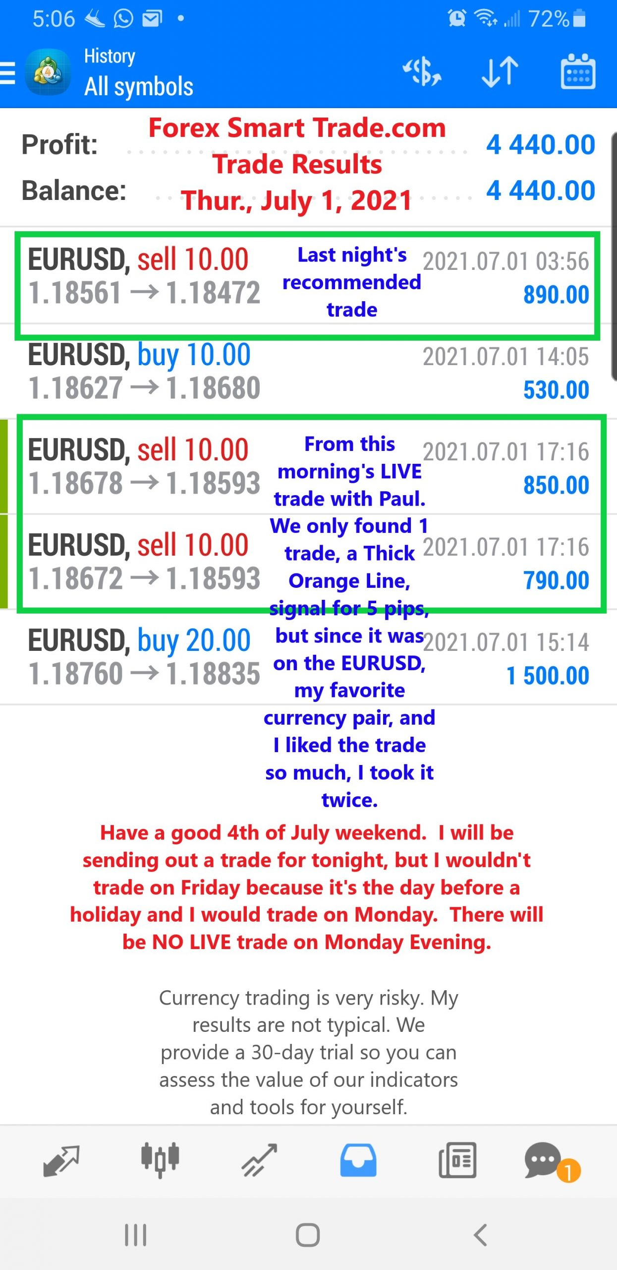 Forex Smart Trade Results July 1 2021
