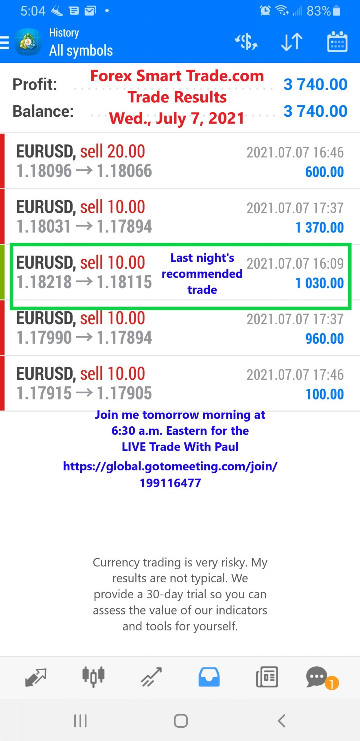 Forex Smart Trade Daily Trade Results
